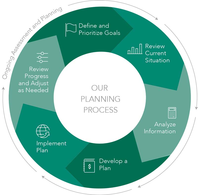 Planning Process Diagram - Define and Prioritize Goals - Review Current Financial Situation - Analyze Information - Develop a Comprehensive Plan - Implement Plan - Review Progress and Adjust as Needed