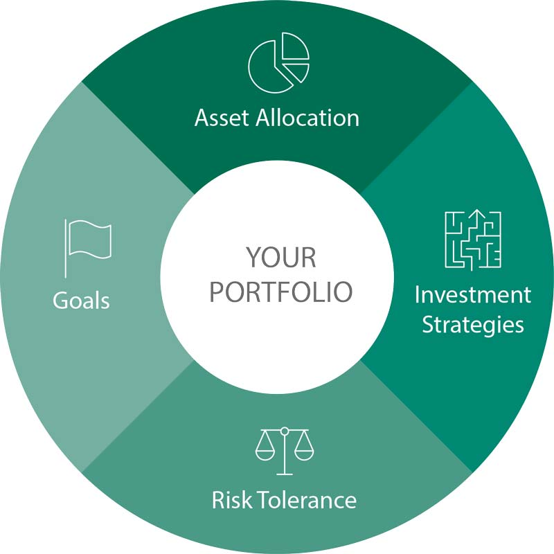 Portfolio diagram - 1. Asset Allocation 2. Investment Strategies 3. Risk Tolerance 4. Goals